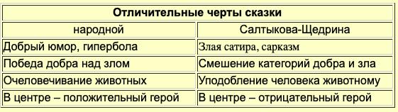 Анализ сказки Дикий помещик (Салтыков-щедрин) 9 класс