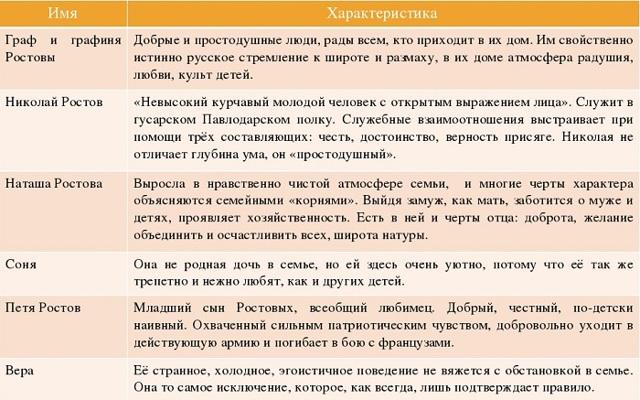Сочинение Соня Ростова в романе Война и мир