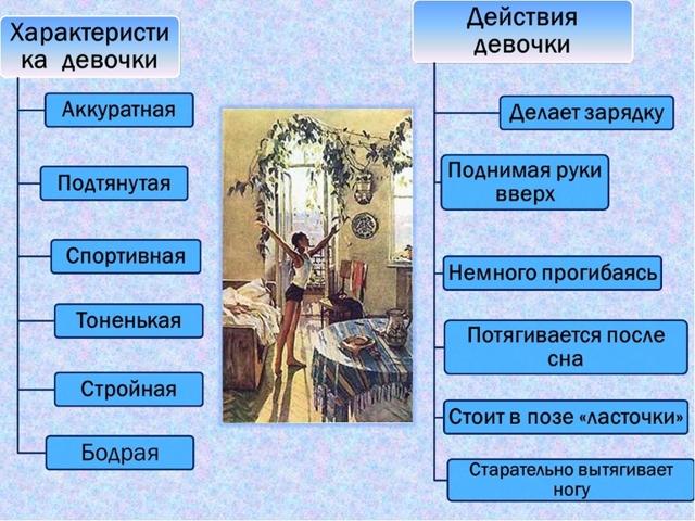 Сочинение Описание картины Утро Яблонской для 6 класса