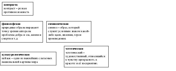 Анализ произведения Бежин луг Тургенева