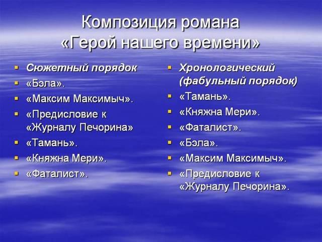 Сочинение Максим Максимыч в романе Герой нашего времени (Образ и характеристика)