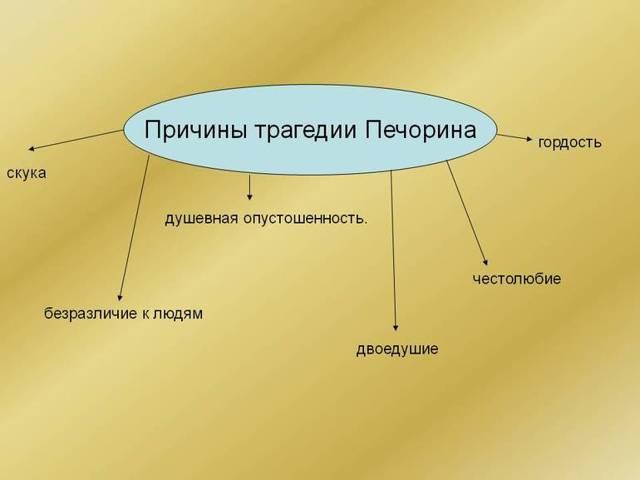 Трагедия Печорина, ее сущность и причины - сочинение (9 класс)